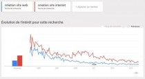 Google Trends Sire Internet Auray